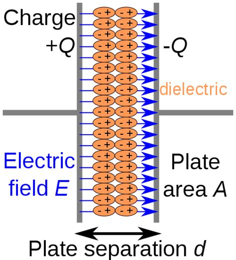 capacitor dielectric electric field 301 moved permanently