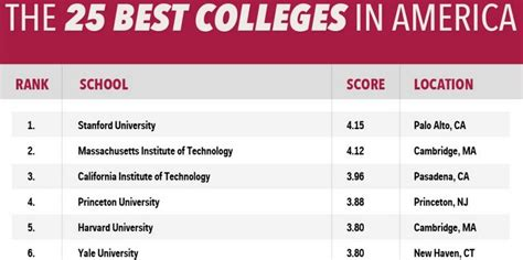 best schools best colleges in the us infographic business insider