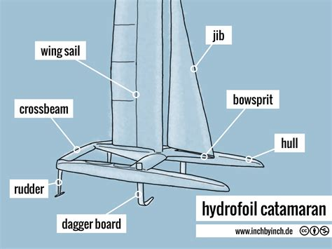 catamaran with hydrofoil inch technical english hydrofoil catamaran