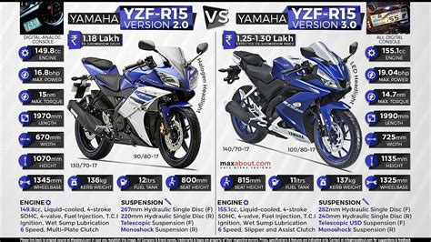 Model R6 New Pnp R15 V2 comparison yamaha r15 v2 vs yamaha r15 v3