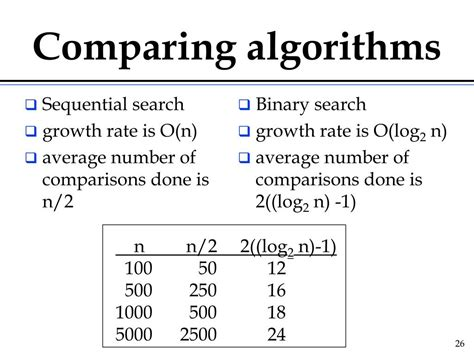 Average Of Sequential Search Ppt Algorithm Analysis Big O Powerpoint Presentation Id 463718
