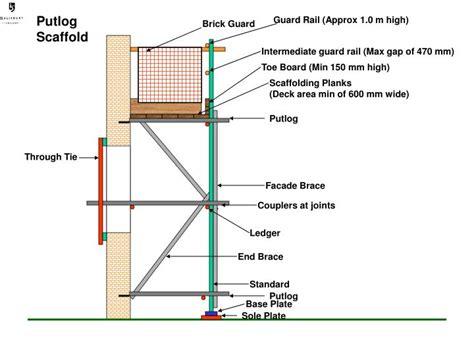 ppt putlog scaffold powerpoint presentation id 4971388