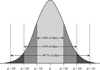curve setter definition definition of normal curve chegg com