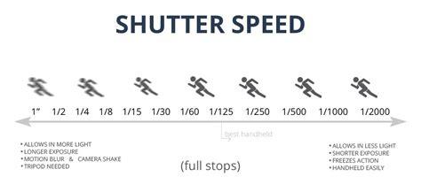 shutter meaning definition of shutter speed shutter priority mode