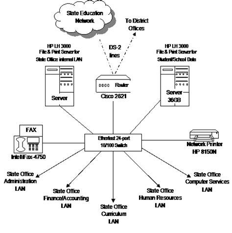 100 wireless network design proposal cisco network renault