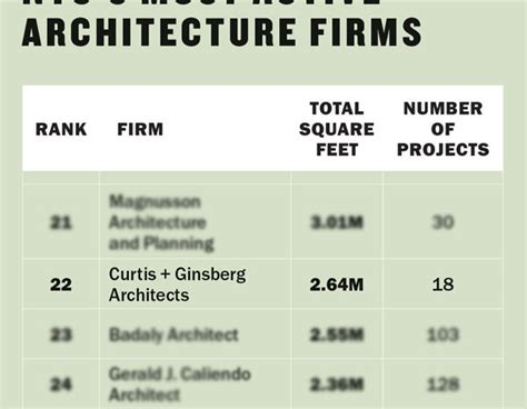 architecture company ranking best 28 ranking the top 10 most subject ranking