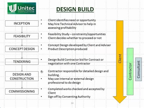 design and build procurement process uk em7b procurement methods youtube