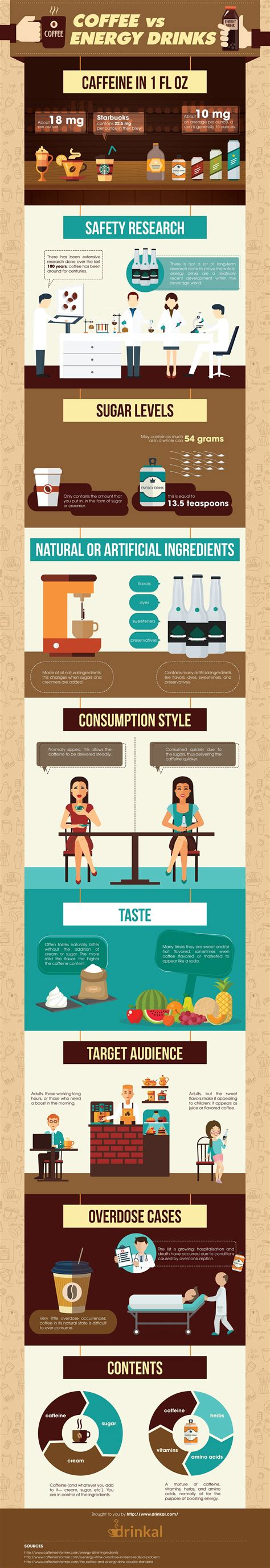 energy drinks vs coffee infographic coffee vs energy drinks