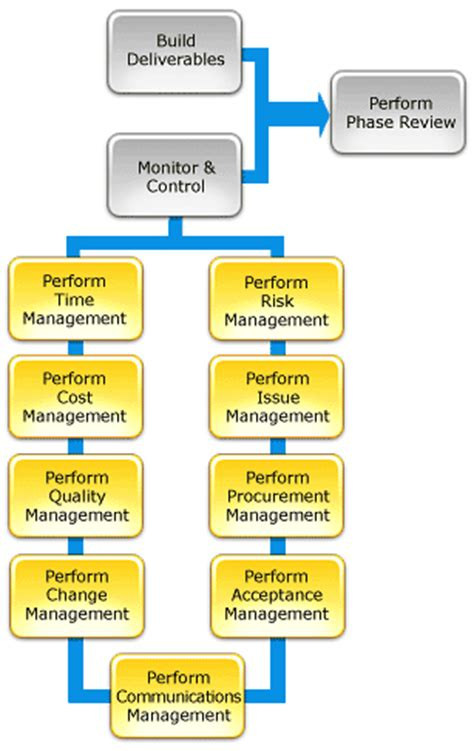 project management methodology project life cycle