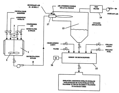 layout for the production of emulsions patent us20060219338 ammonium nitrate crystals ammonium