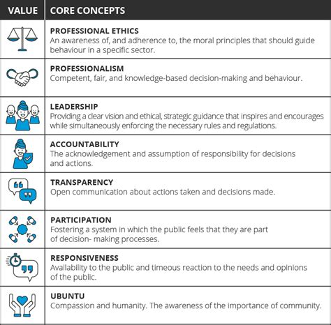 Lse Mba Essentials by 8 Principles Of Governance In The Sector