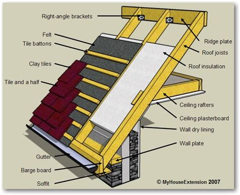 Roof Structure Build A Houseextension Proposed Roff Structure