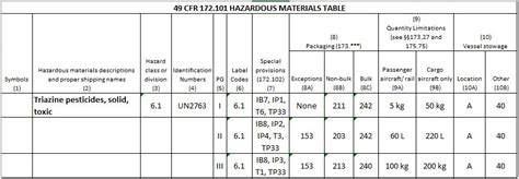 49 cfr hazmat table determining authorized packaging for the transportation of