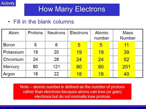 number of protons electrons and neutrons in boron how many protons and neutrons does potassium 28 images