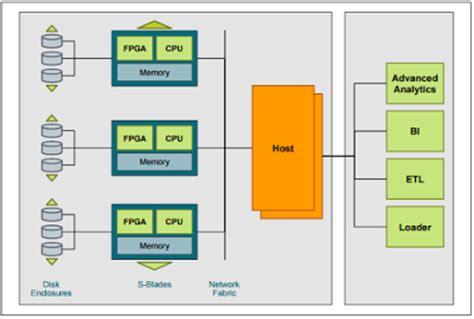 netezza architecture diagram netezza fpga fast framework in netezza dwgeek