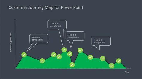powerpoint templates for journey customer journey map diagram for powerpoint slidemodel