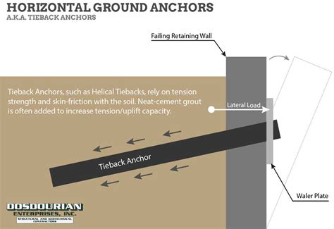 pier vs column piles vs piers vs anchors what is the difference