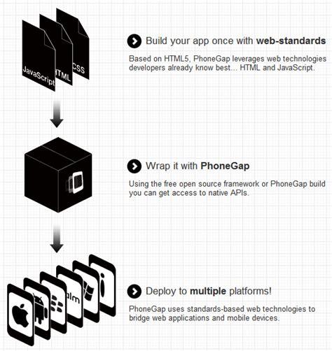 xamarin crm tutorial phonegap archiecture stacktips