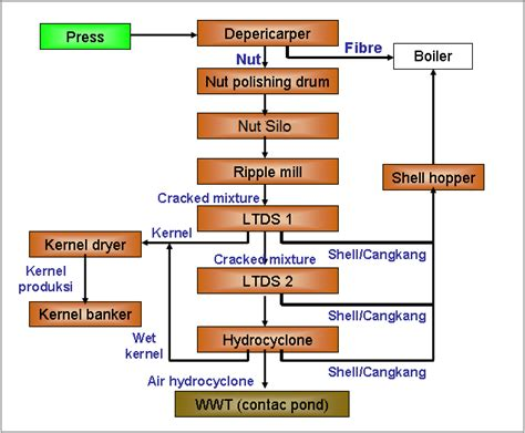 the palm planters flow proses pabrik kelapa sawit