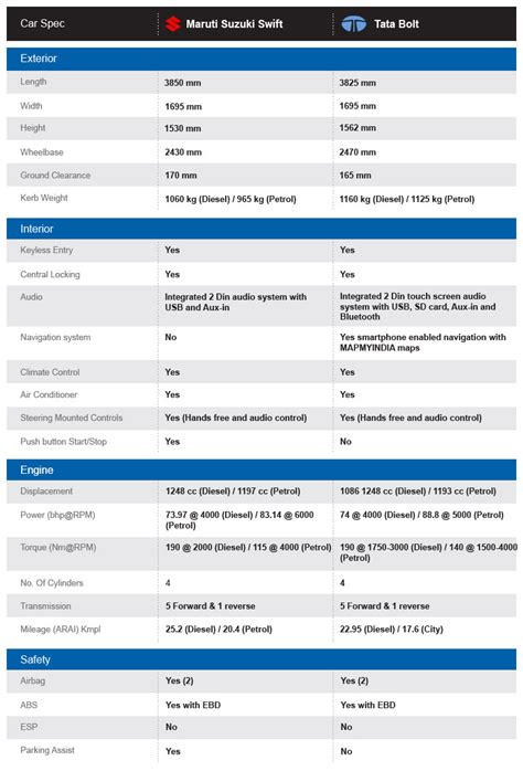 New Car Comparison Spreadsheet by Templates Free New Car Comparison Spreadsheet