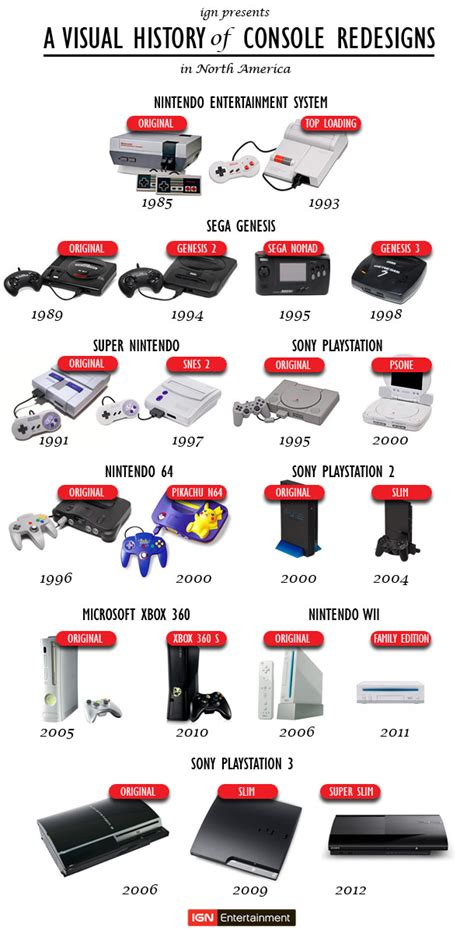 game console history list a visual history of game console redesigns in north