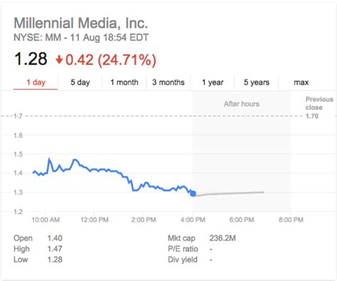 fb google finance ad tech stocks are taking a battering business insider