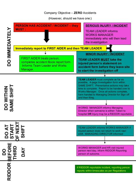 riddor flowchart reporting procedure flow chart2