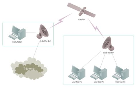 3d network diagram software satellite network diagram 3d network diagram software