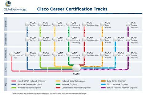 Pro 9 7 Di Singapore sertifikasi ccna cisco certified network asosiate di blc telkom klaten komputnet