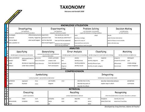 6 alternatives to bloom s taxonomy for teachers