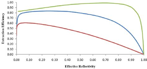 laser diode gain curve diode laser extraction efficiency for a gain length product figure 4 of 5