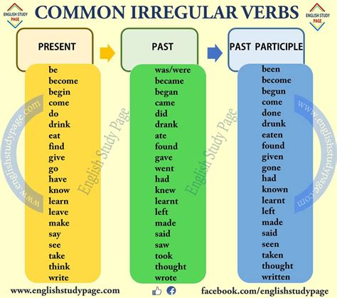 Credit Verb Form common verbs related keywords common verbs