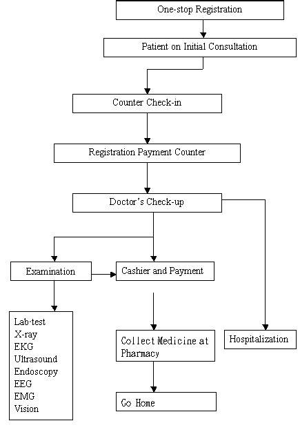 flowchart of hospital management system opd flow chart yuli veterans hospital