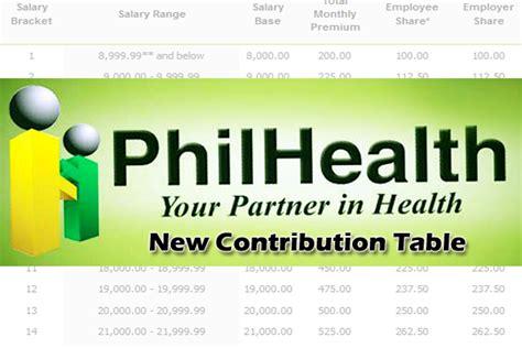 basis for philhealth contribution philhealth premium contribution table 2015