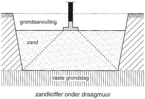 Diepte Fundering Tuinmuur by Op Welke Grondsoort Bouwt U Uw Tuinhuis Prins Tuinhuisjes