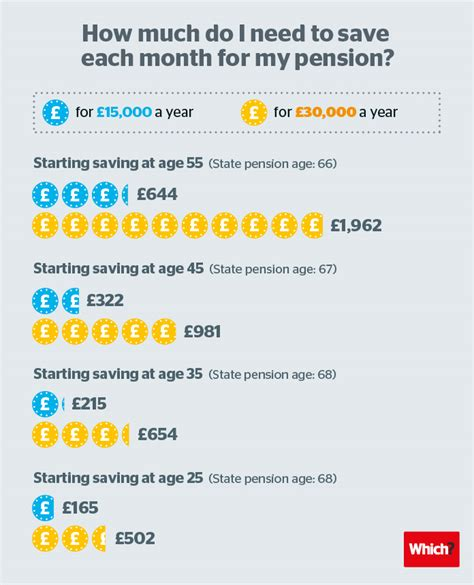 how much will i need to save into my pension now how