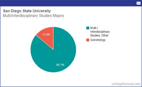 Of Sandiego Mba Hiring Stats by Info On Multi Interdisciplinary Studies At San Diego