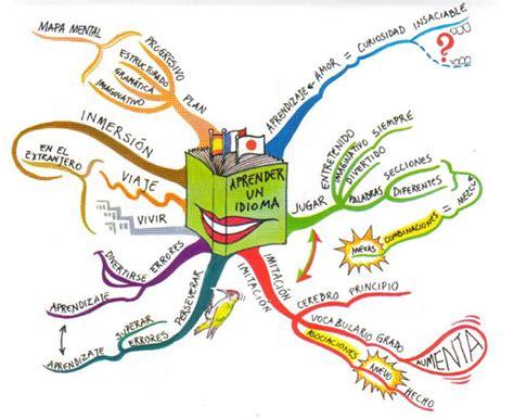 imagenes de mapas mentales hermosos t 233 cnicas de estudio parte ii los mapas mentales mar