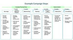 fundraising contract template our services