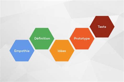 design thinking definicion le design thinking qu est ce que c est