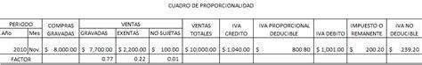 impuestos de el salvador proporcionalidad del iva credito fiscal impuestos de el salvador proporcionalidad del iva credito