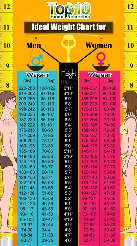 17 best ideas about ideal weight chart on pinterest 17 best ideas about ideal weight chart on pinterest