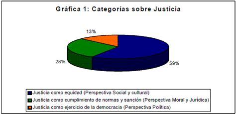 imagenes sobre justicia social concepciones de justicia en ni 241 os y ni 241 as que habitan