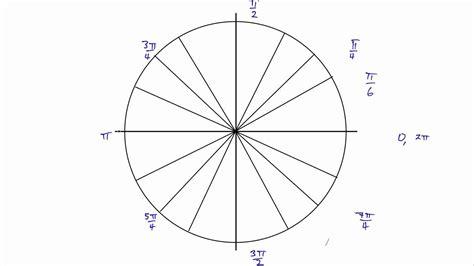 R Drawing Circle by Drawing A Unit Circle