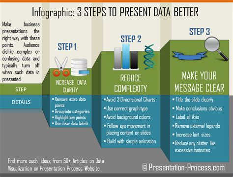 Infographic On How To Present Data Better In Powerpoint Dynamic Presentation Ideas