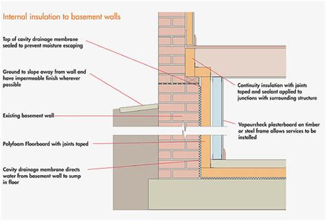 basement insulation types one way to avoid a thermal at