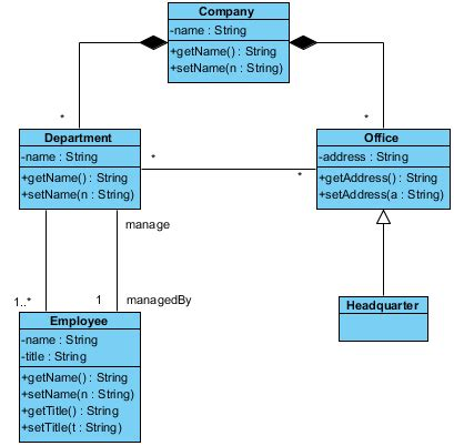 class structure diagram class diagram and exles choice image how to guide and