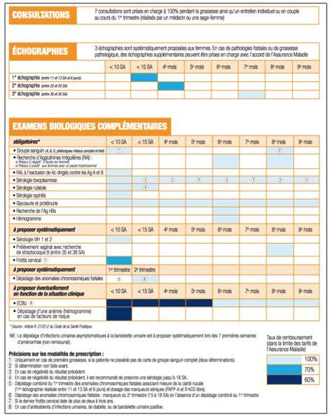 Calendrier De Suivi De Grossesse Formathon Congr 232 S De M 233 Decine G 233 N 233 Rale