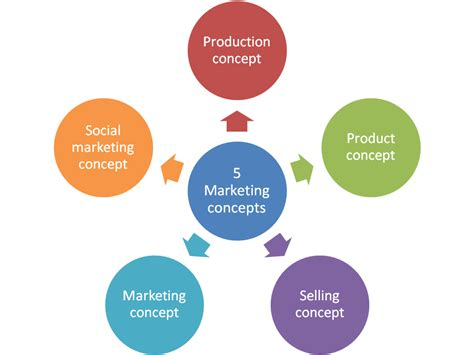 what is concept why marketing is important for any business