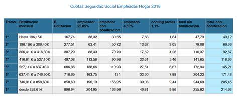 cuotas seguridad social empleadas hogar 2016 2015 cuota seguridad social empleadas hogar ya son oficiales